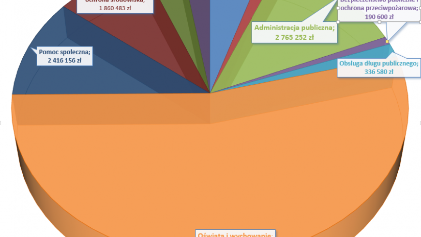 Budżet Gminy Nekla na 2014 rok